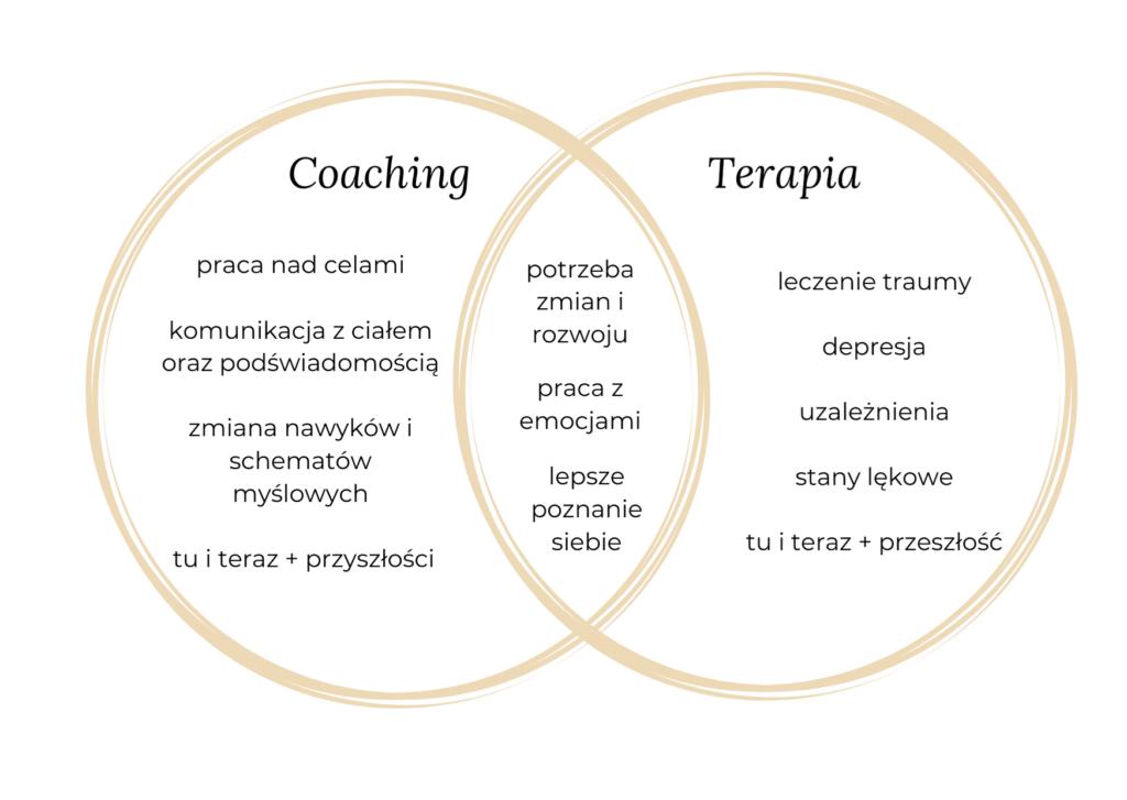 coaching a terapia różnice